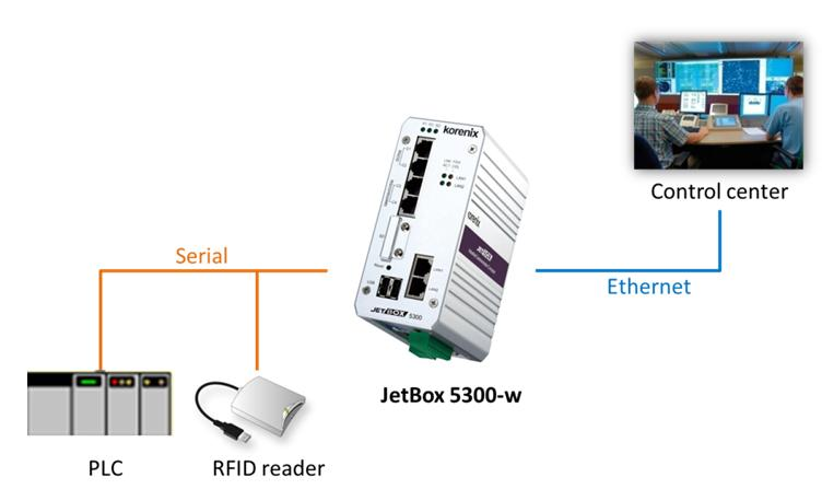 Korenix JetBox 5300-w supports Serial to Ethernet for cost-effective and convenient industrial device management